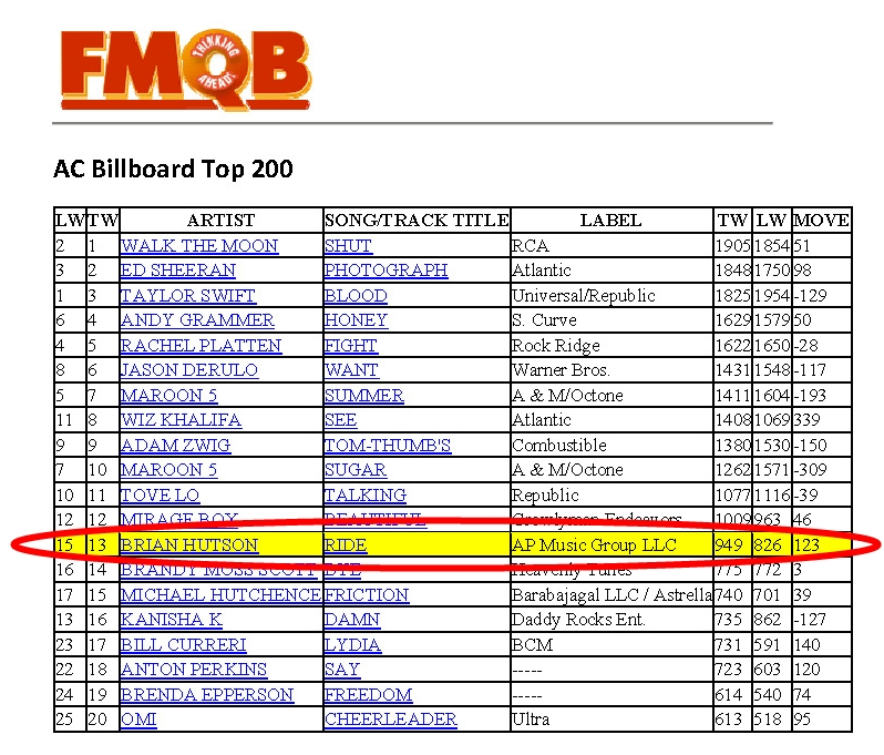 Brian Hutson's Let It Ride AC Top 13 FMQB August 2015
