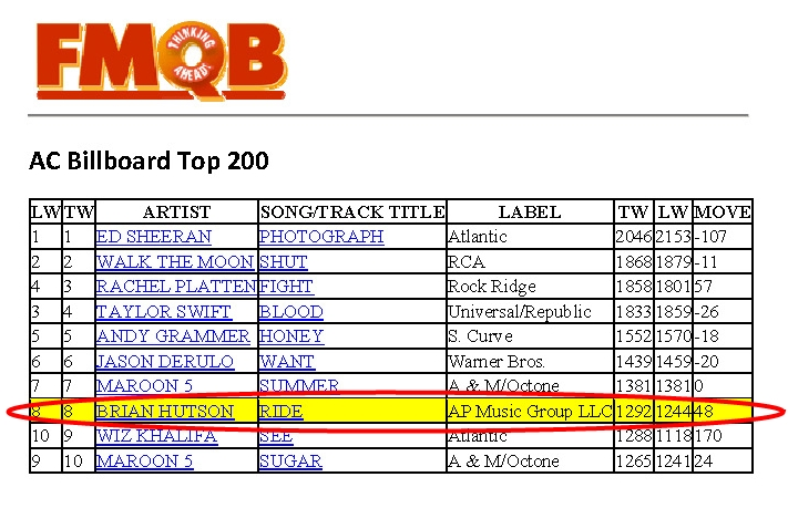 Brian Hutson's Let It Ride AC Top 10 #8 FMQB September 2015