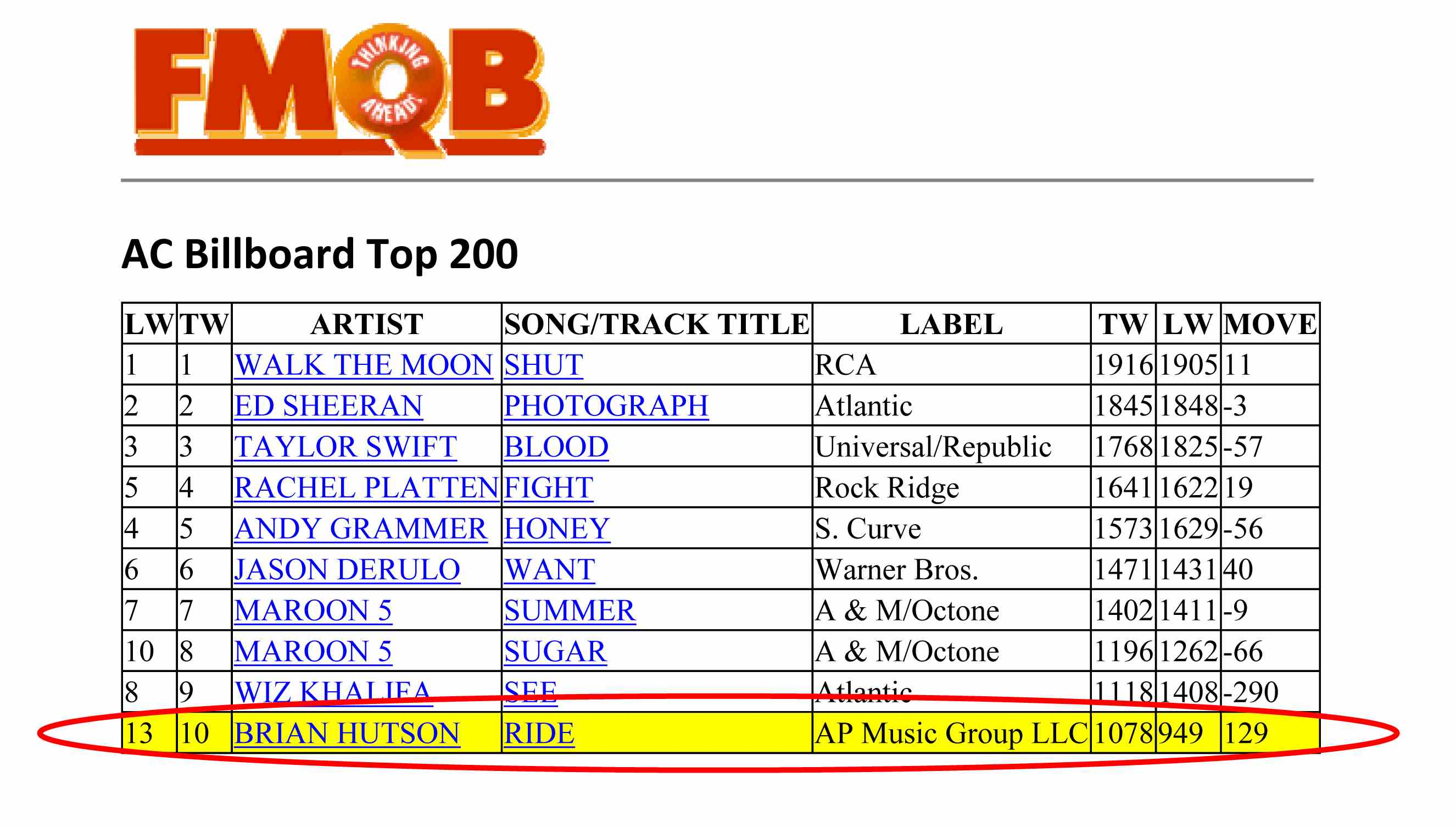 Brian Hutson's Let It Ride AC Top 10 FMQB September 2015