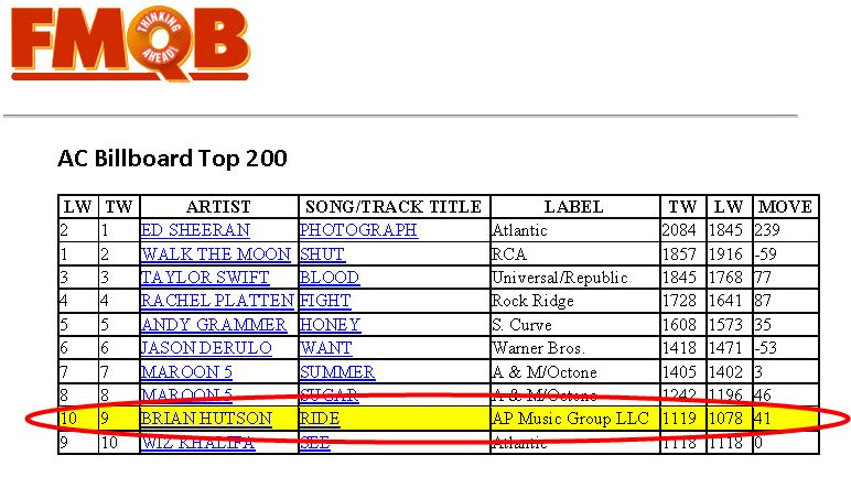 Brian Hutson's Let It Ride AC Top 10 #9 FMQB September 2015