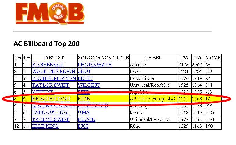 Brian Hutson's Let It Ride AC Top 10 #6 FMQB October 2015