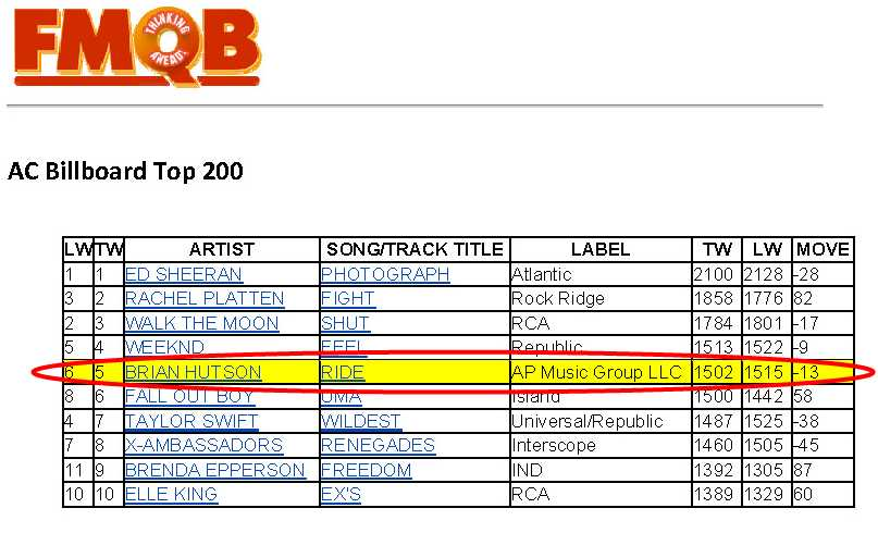 Brian Hutson's Let It Ride AC Top 10 #5 FMQB October 2015