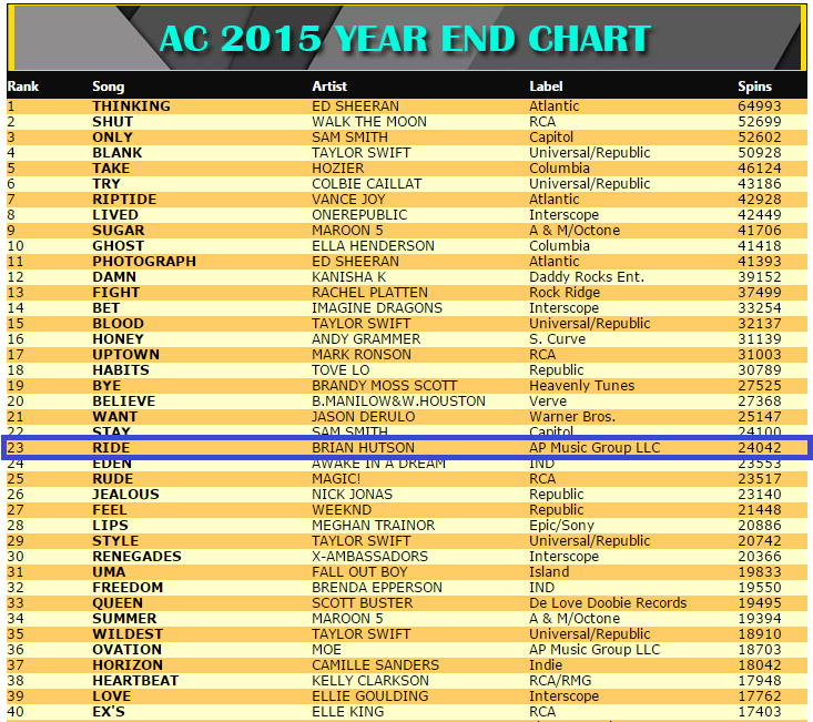 Brian Hutson Let It Ride AC 2015 Year End Chart